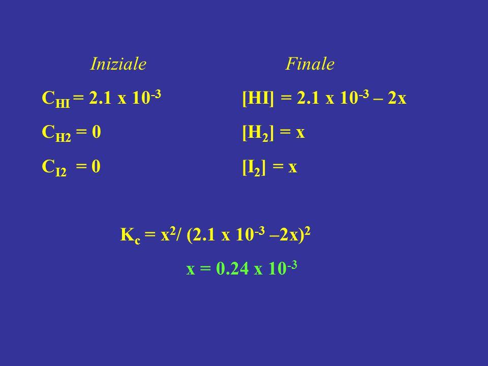 Iniziale Finale CHI = 2.1 x 10-3 [HI] = 2.1 x 10-3 – 2x. CH2 = 0 [H2] = x. CI2 = 0 [I2] = x.